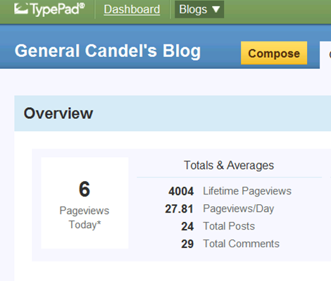 4000 Pageviews